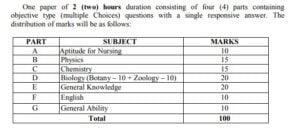 NEIGRIHMS Shillong B.Sc Nursing Admission 2021